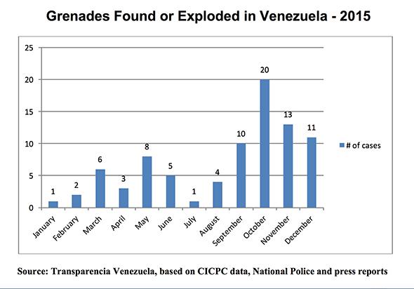 16-05-30-Venezuela-Grenades-Graph