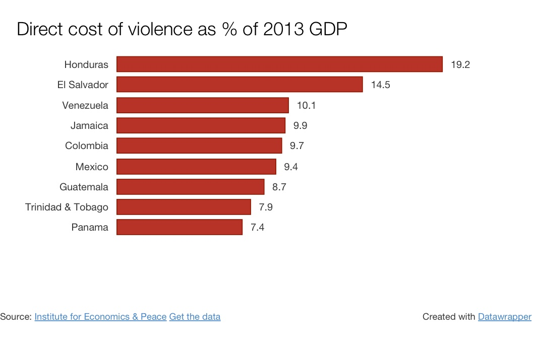2015-02-05-graphic-CostOfViolence