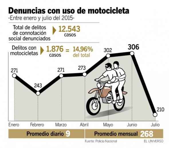 15-08-07-Ecuador-Moto-Crimes