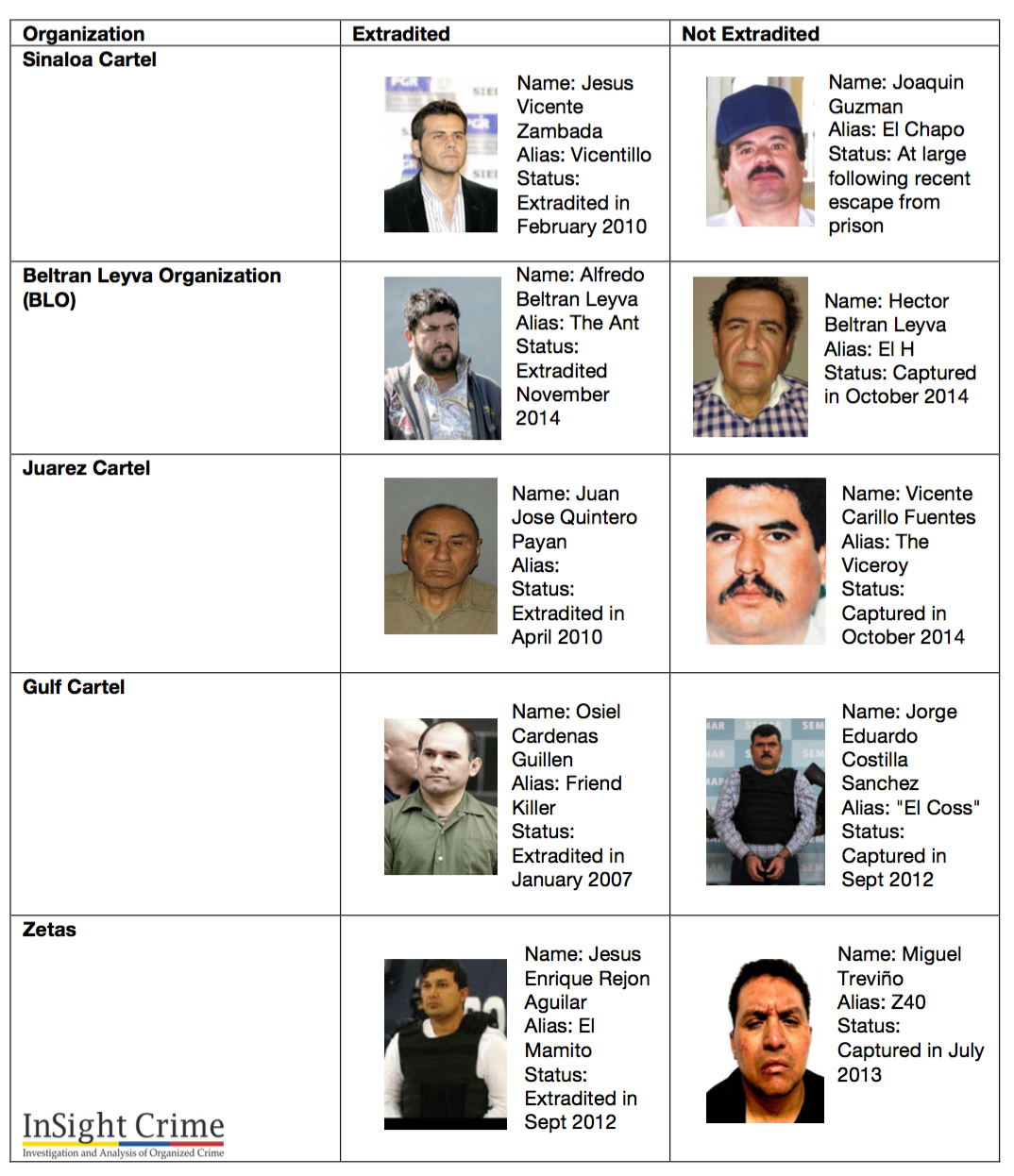 15-07-13-mexico-extradition-chart