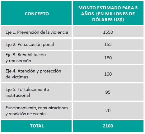 15-07-17-ElSalvador-Financing