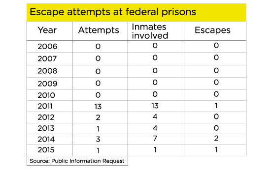 Escape-attempts-at-federal-prison