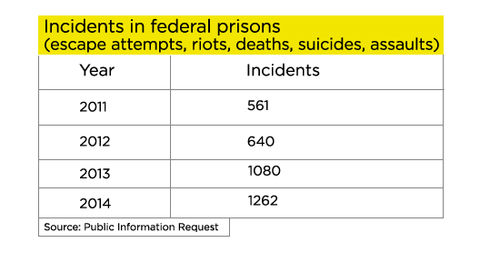 Incidents-in-federal-prisons