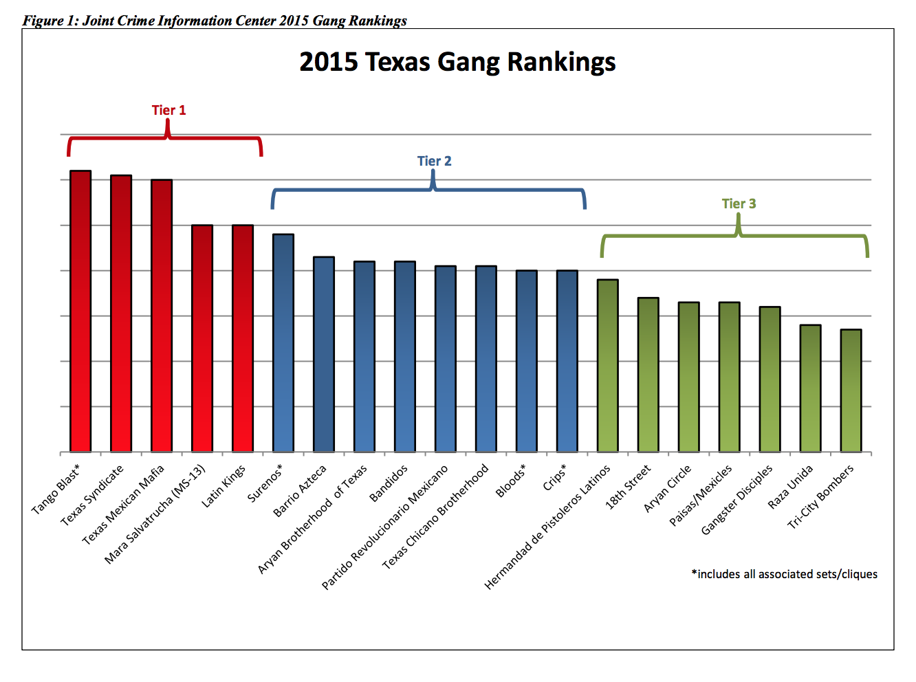 Joint Crime Information Center 2015 Gang Rankings