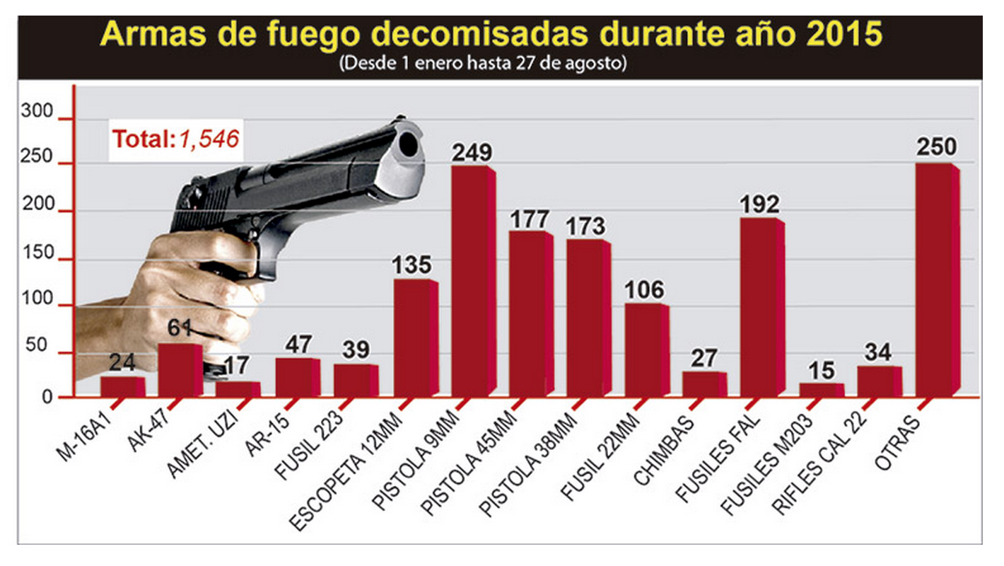 Decommissioned Arms in Honduras