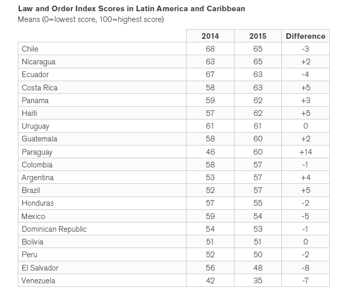 16-08-01-LatAm-Security-Poll