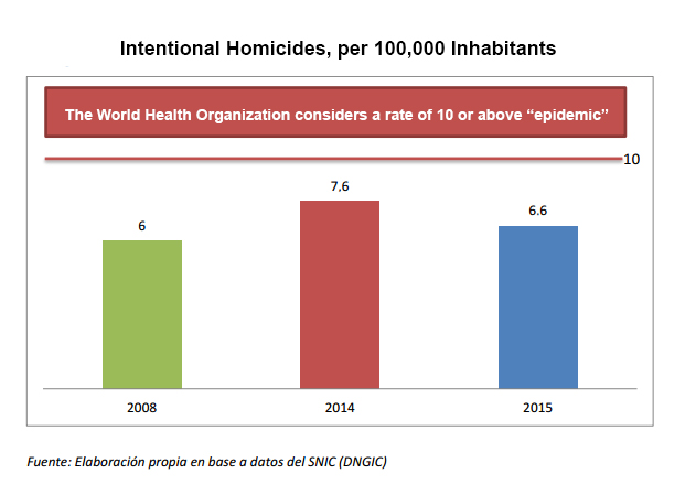 16-04-26-Argentina-Homicides