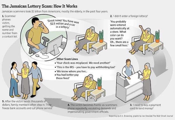 16-01-07-Jamaica-LotteryScam