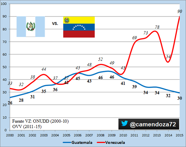 16-01-12-Guatemala-venezuelahomicides