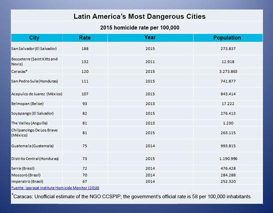 16-06-17-LatAm-Homicides-Cities