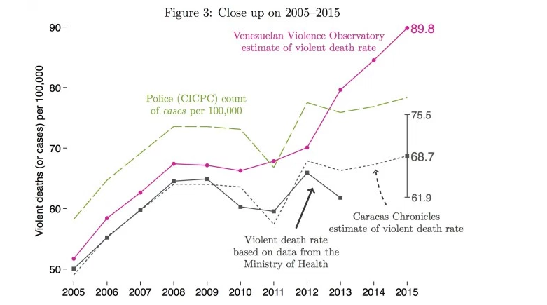 16-07-04-Venezuela-Homicide-Chart