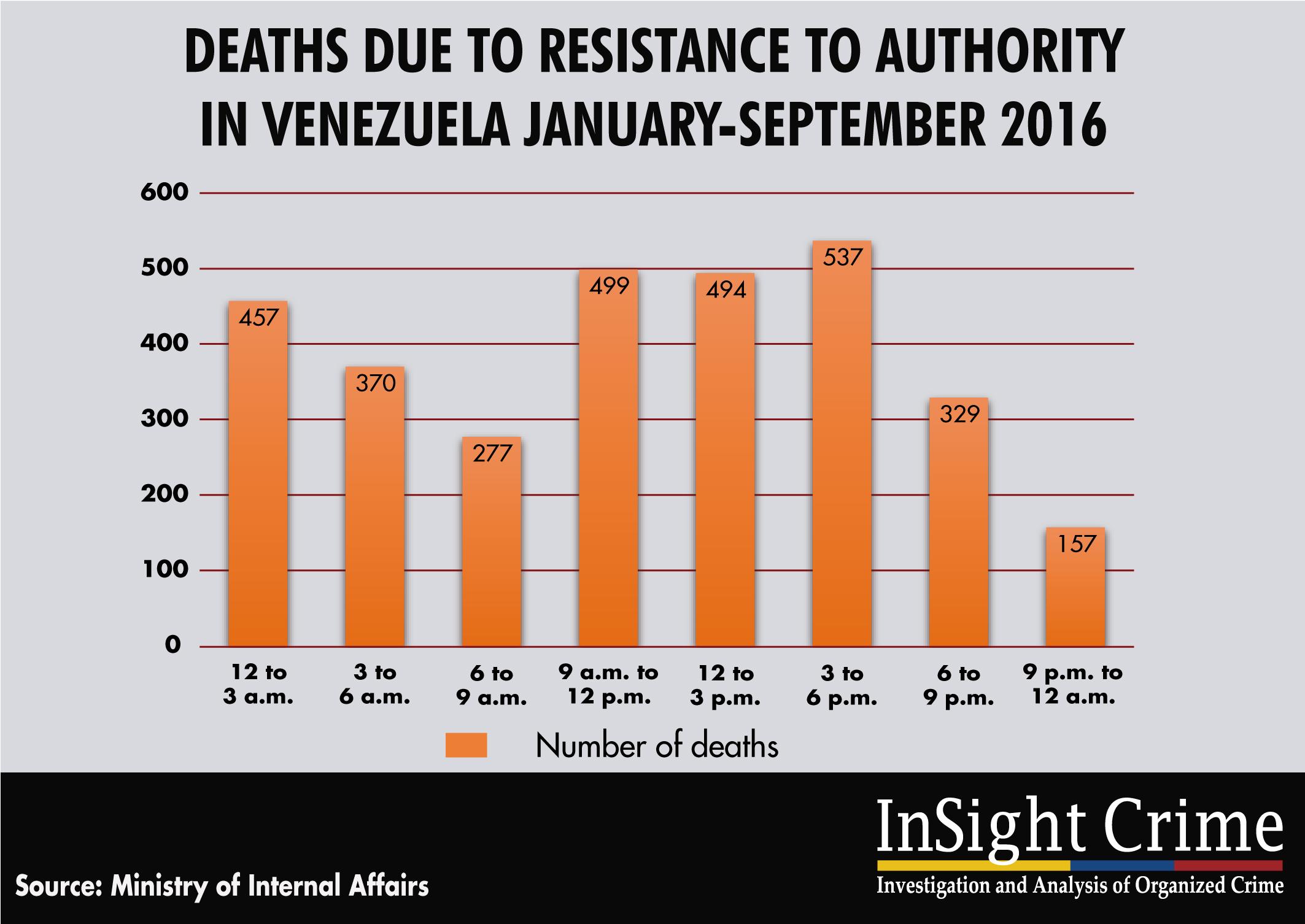 16-11-29-Venezuela-Tabla1