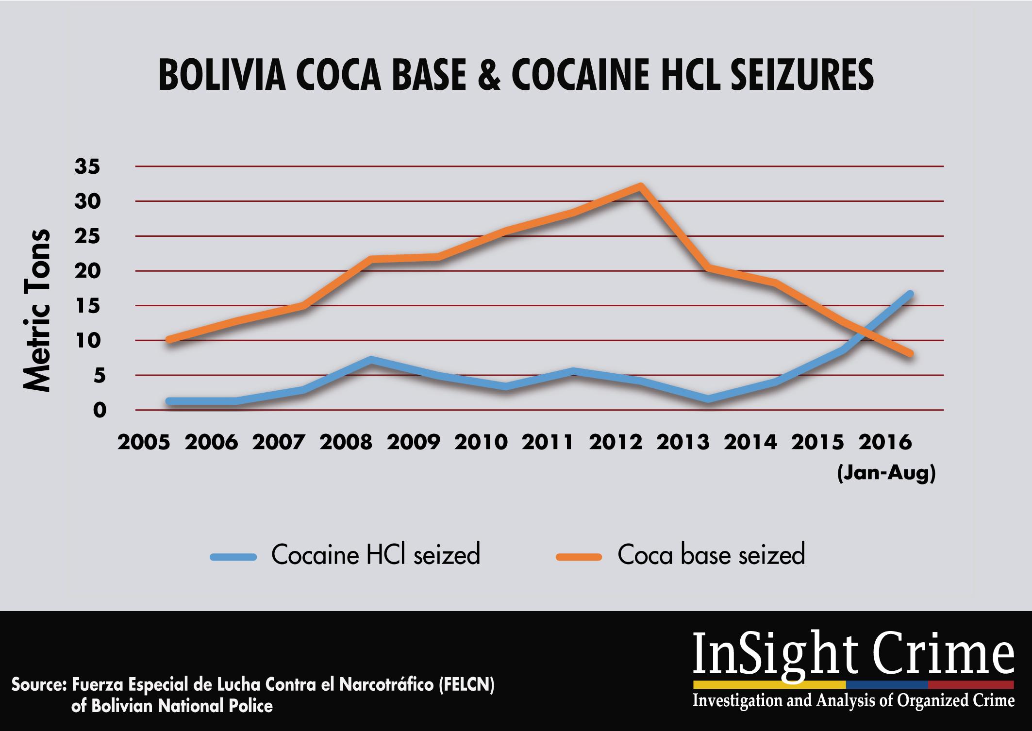 16-11-15-Bolivia-base-hcl