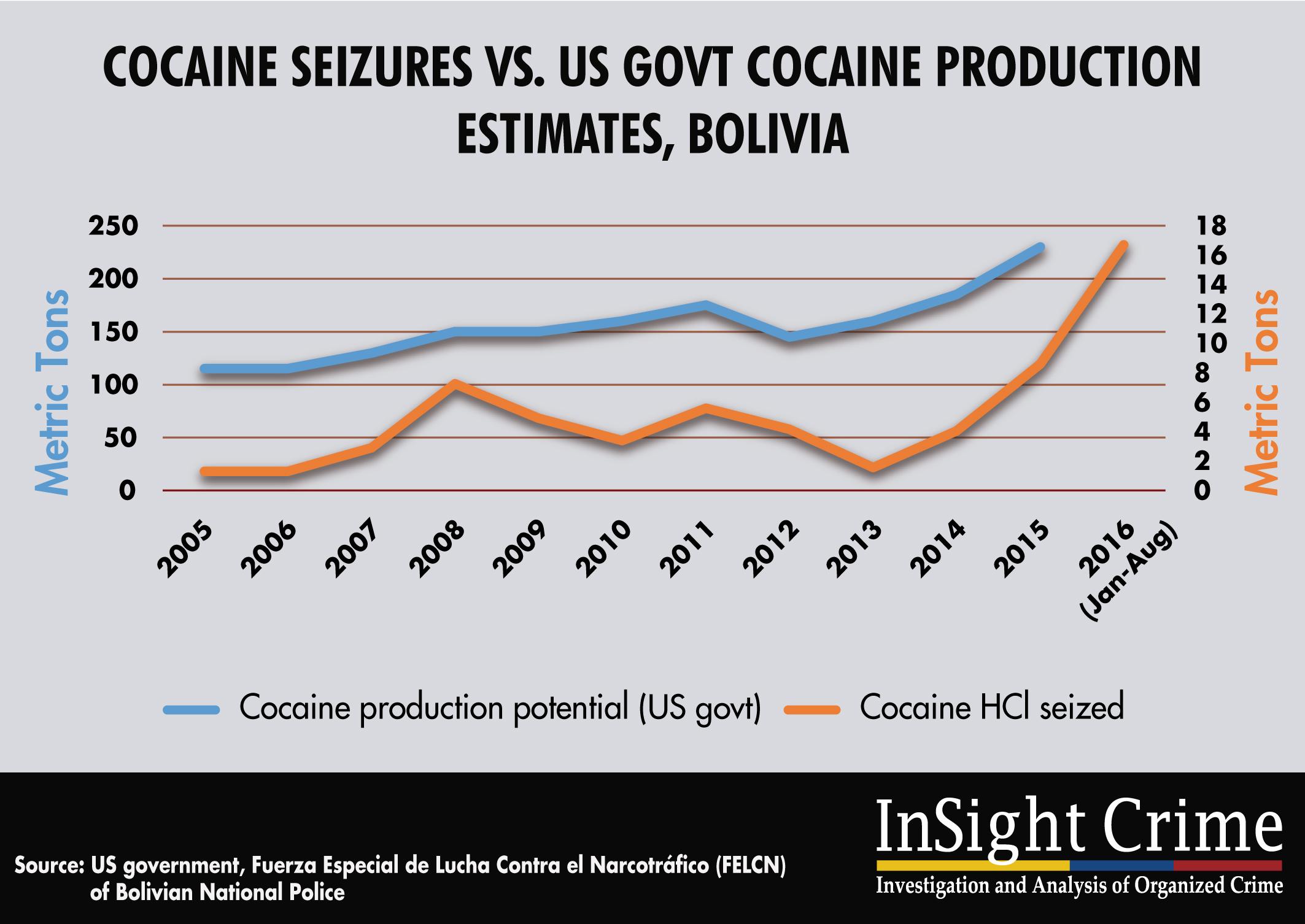 16-11-15-Bolivia-cocaine
