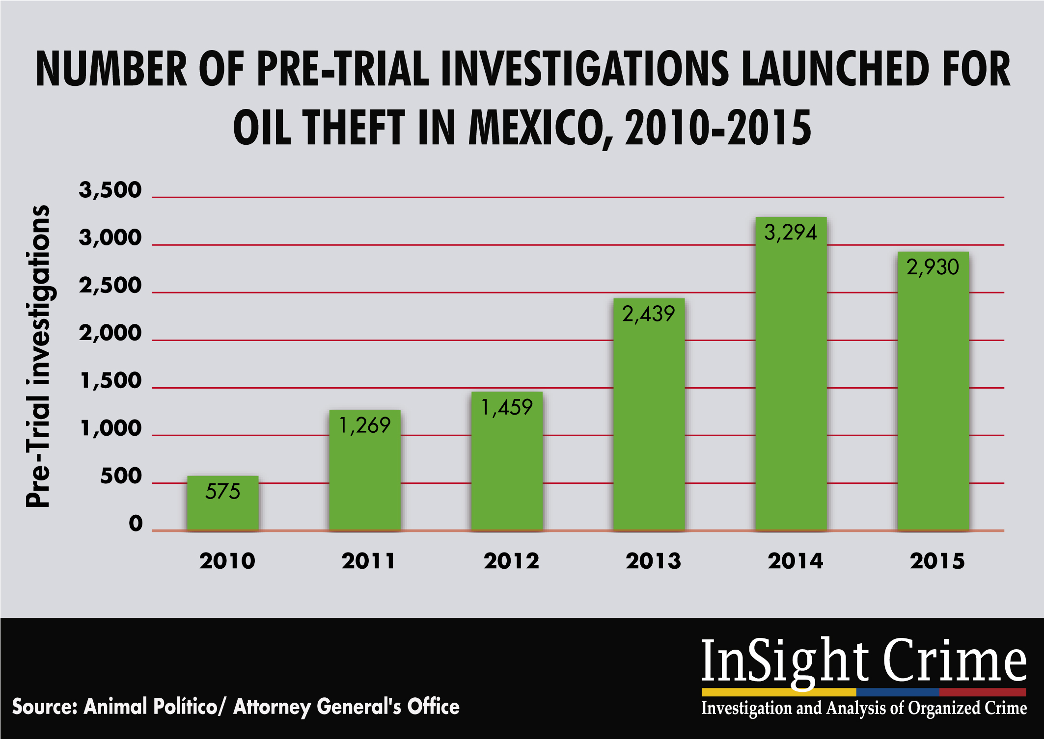 16-11-23-Mexico-Imunity Oil theft