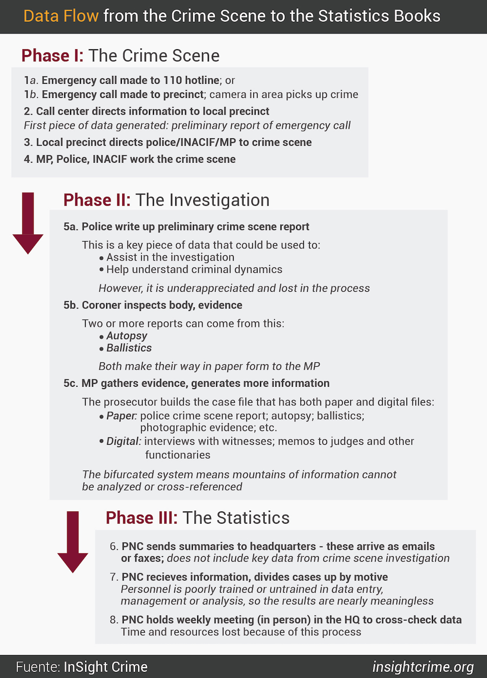 Figure-9-Data-Flow-from-the-Crime-Scene-to-the-Statistics-Books-02