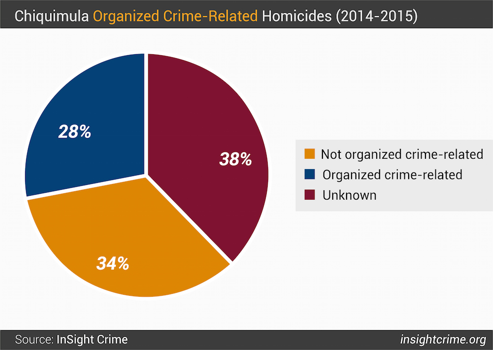 Figure 1 Chiquimula Organized Crime-related Homicides 2014 - 2015-01 1