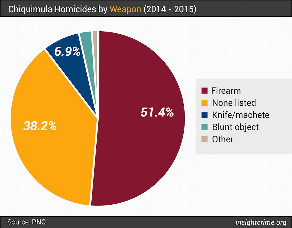 Figure 2  Chiquimula Homicides by Weapon 2014 - 2015i-01
