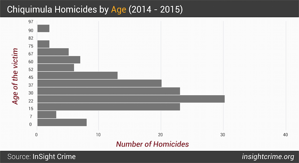 Figure 3  Chiquimula Homicides by Age 2014 - 2015-01