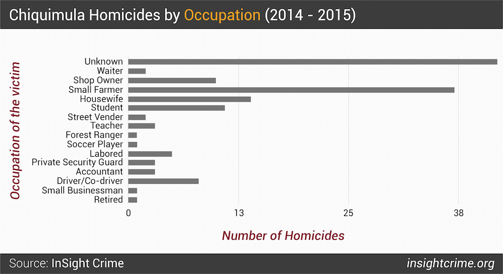 Figure 4  Chiquimula Homicides by Occupation 2014 - 2015-01