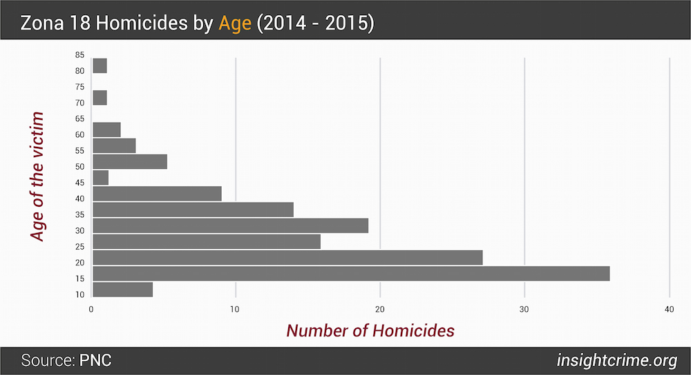 Figure 5 Zona 18 Homicides by Age 2014 - 2015-01