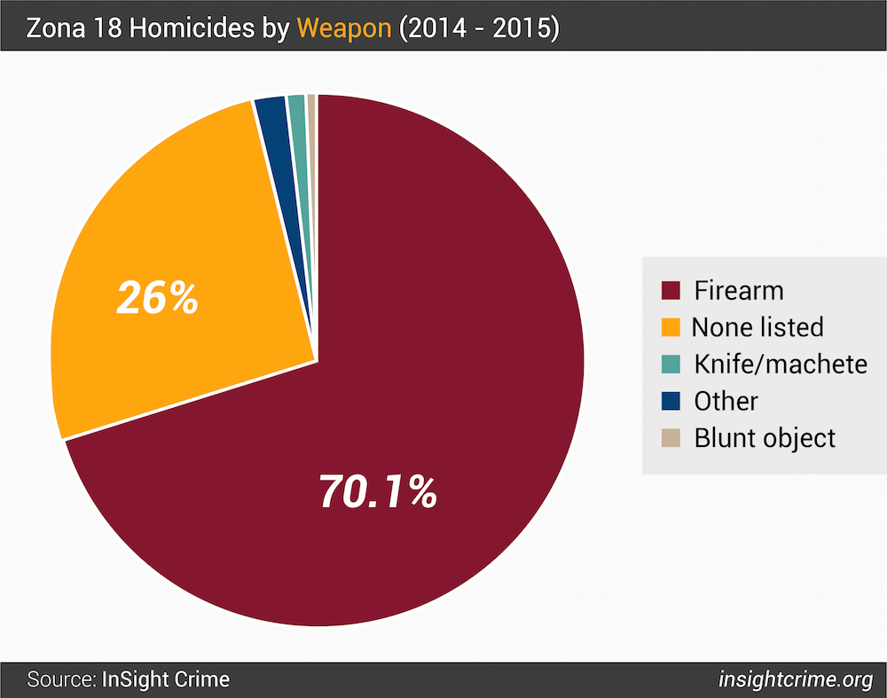 Figure 6  Zona 18 Homicides by Weapon 2014 - 2015-01