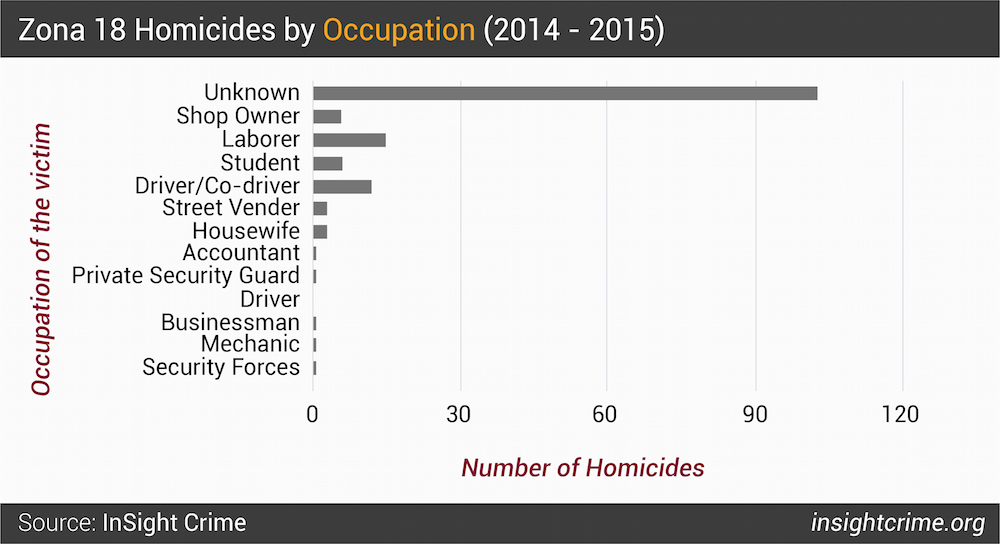 Figure 7  Zona 18 Homicides by Occupation 2014 - 2015-01