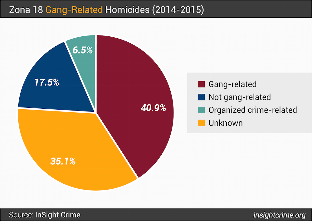 Figure 8 Zona 18 Gang-related Homicides 2014 - 2015-01