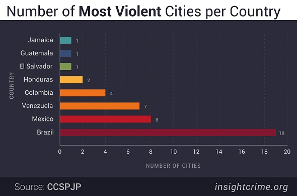 Number-of-Most-Violent-Cities-per-Country chart InSightCrime