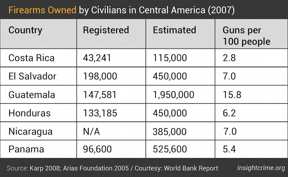 Table 1- Firearms Owned by Civilians in Central America - 2007 -01