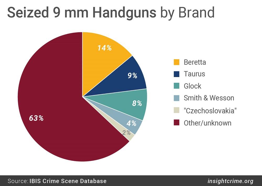 2017-08-22-Honduras-Seized-Handguns-by-Brand