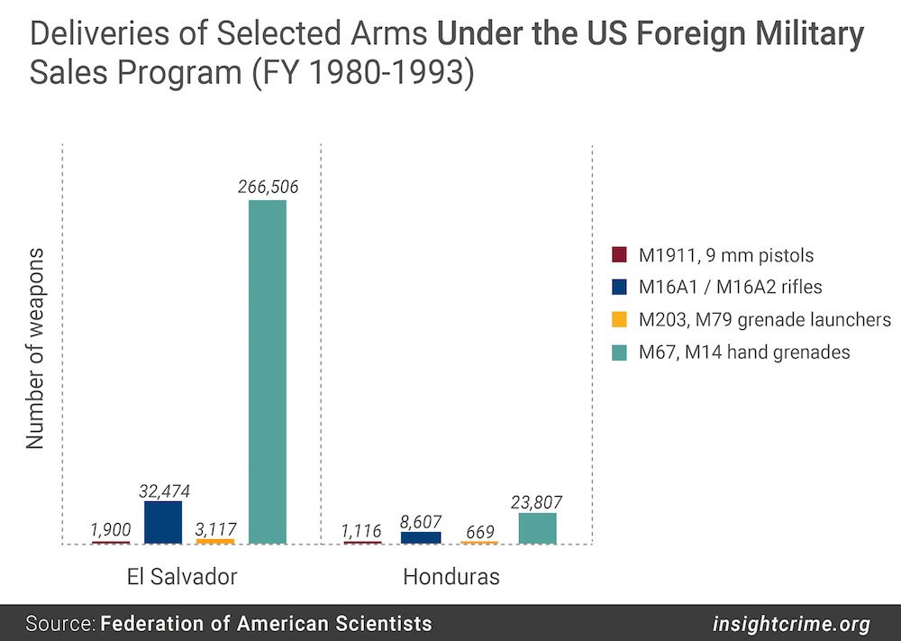 Deliveries of Selected Arms Under the US Foreign Military Sales Program FY 1980-1993-01