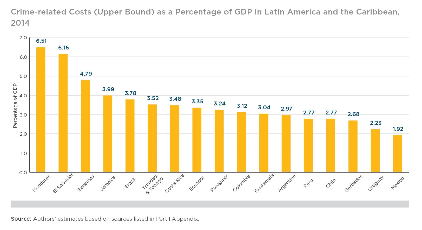 Crime-Cost Latinamerica