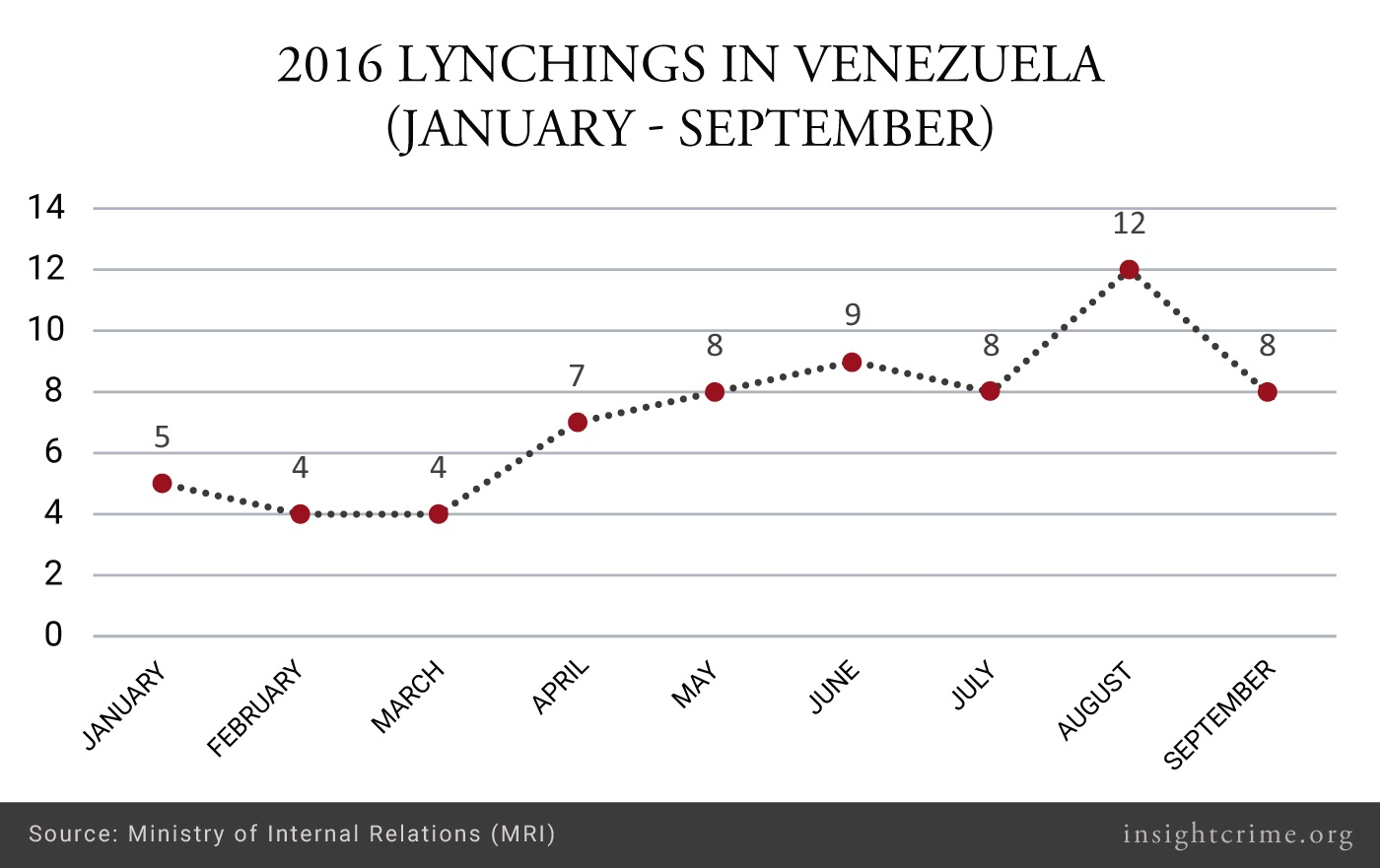 17-01-18-Venezuela-Lychings-Graph