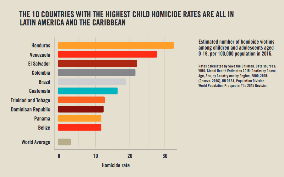 Ten Countries with Highest Child Homicide Rates All in ...