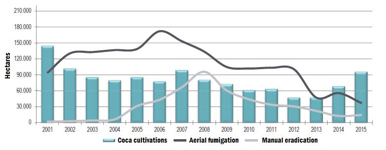 UNODC eradication vs coca cultivation
