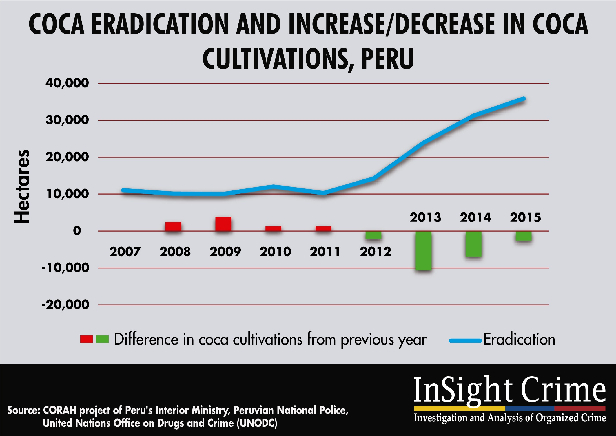 16-11-21-Peru-eradication-coca-trend