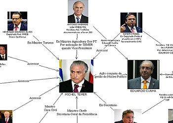 Police diagram showing President Michel Temer as a criminal chief