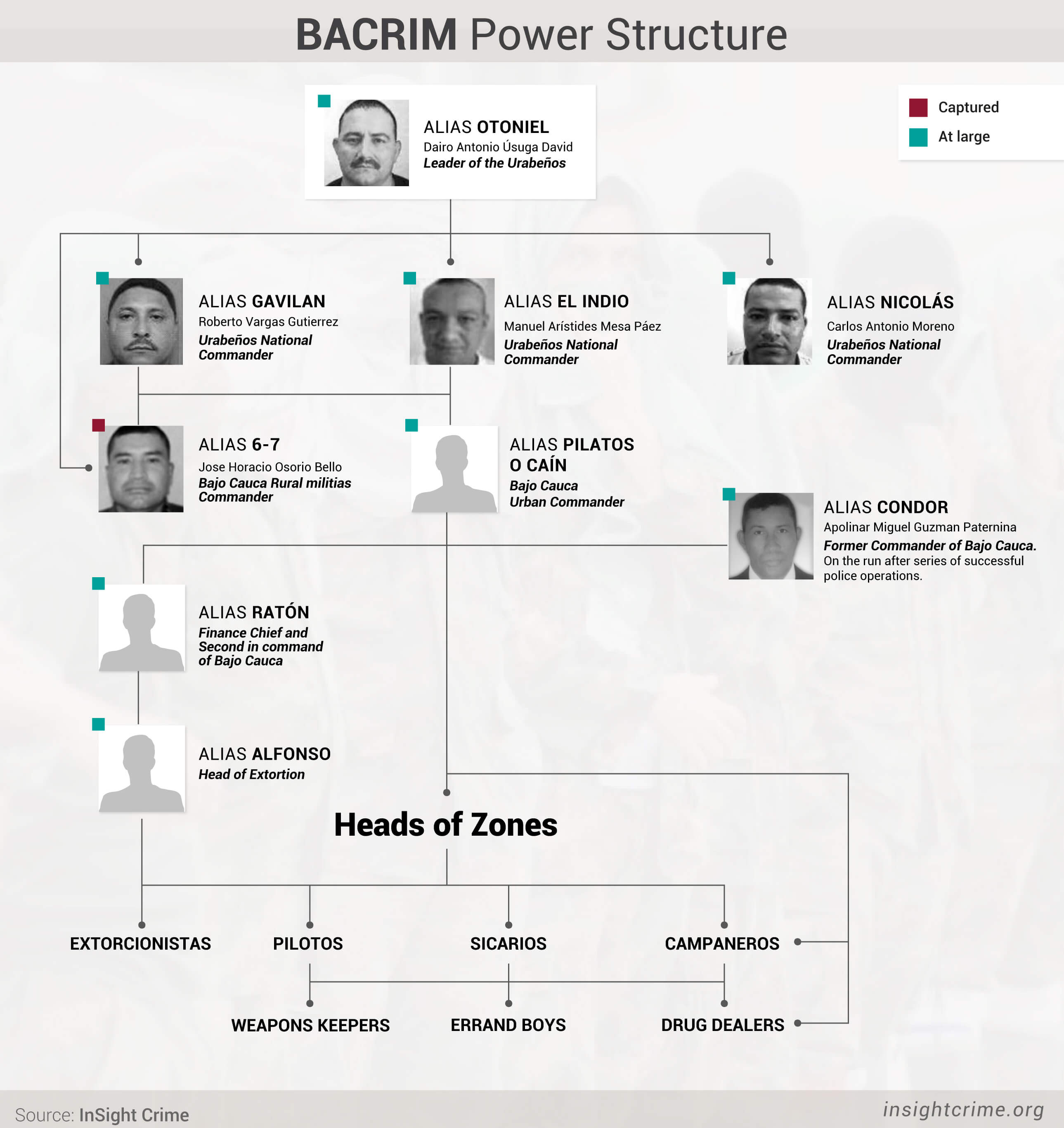BACRIM-Power-Structure 1