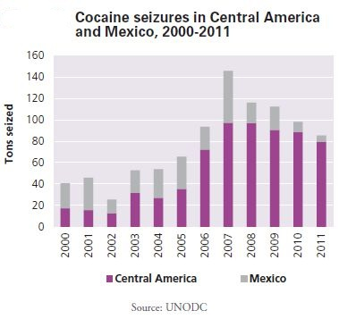 Cocaine seizures