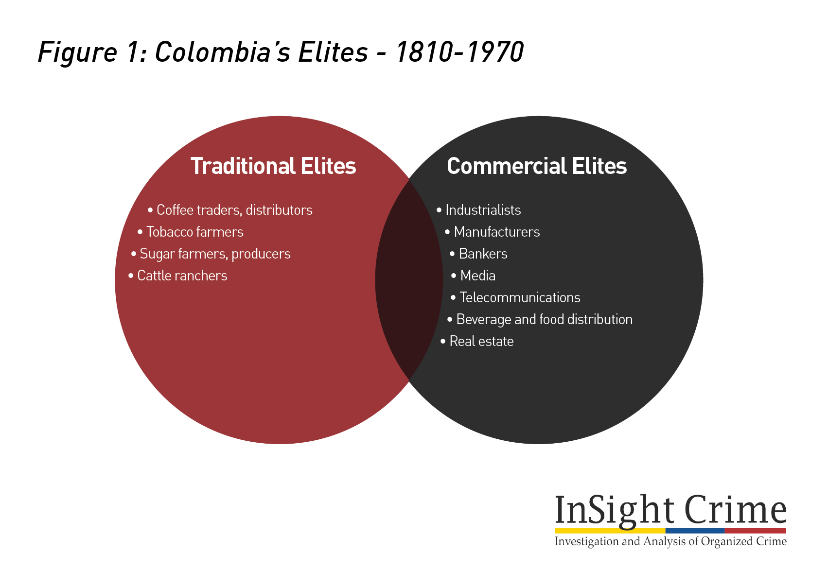 Figure1 Colombia Elite 1810 1970