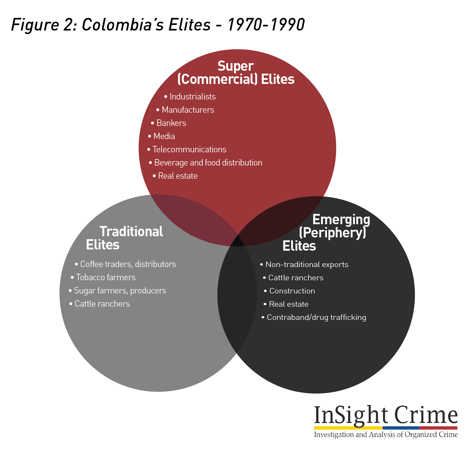 Figure2 Colombia Elite 1970 1990