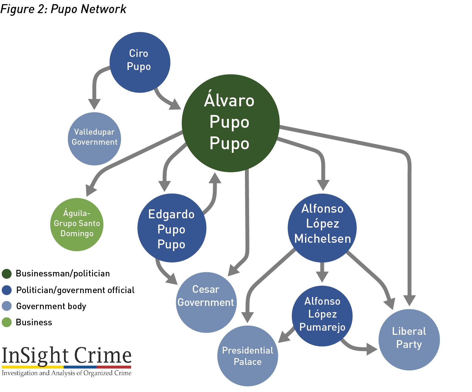 Figure2 PupoNetwork