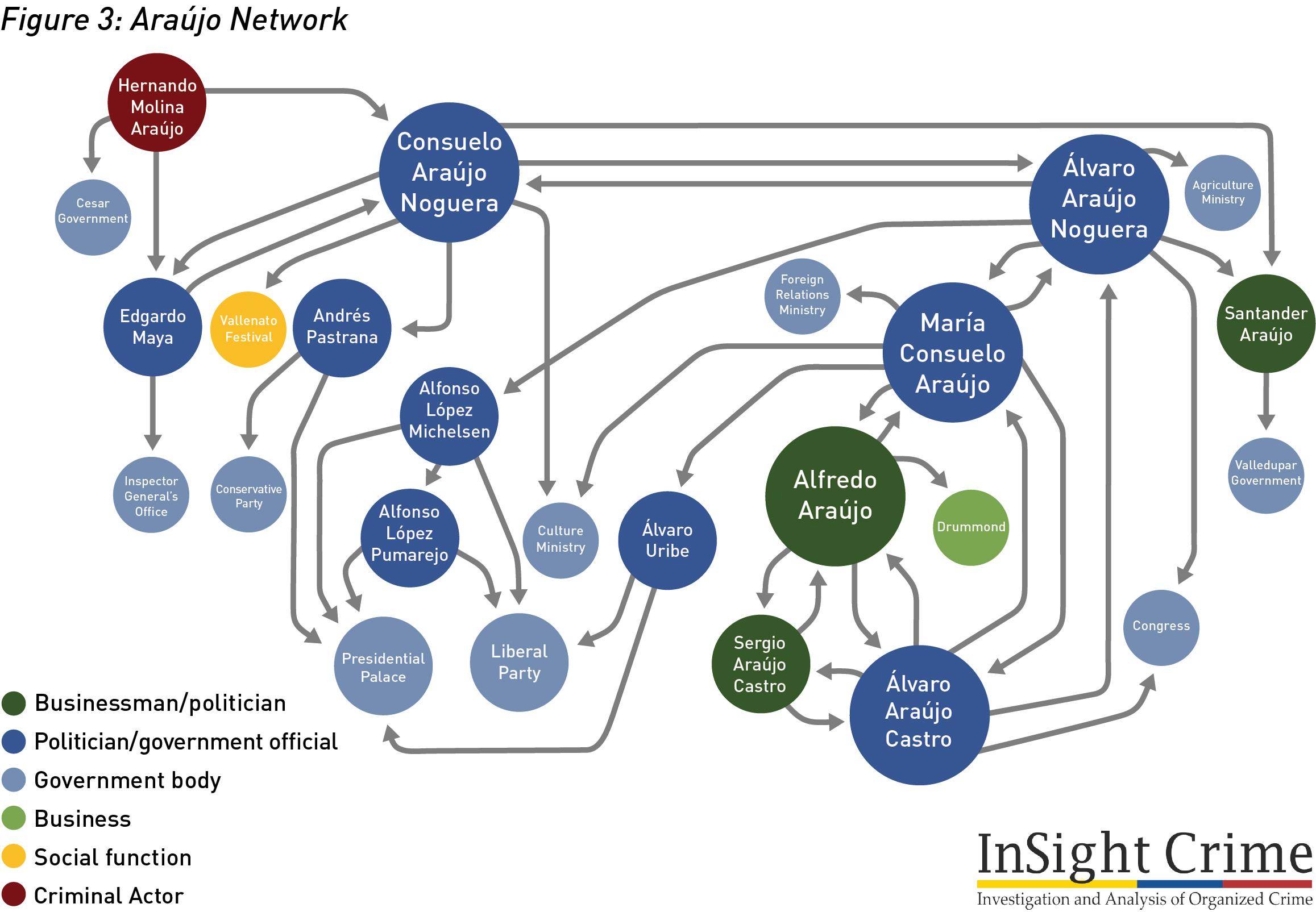 Figure3 Araujo Network