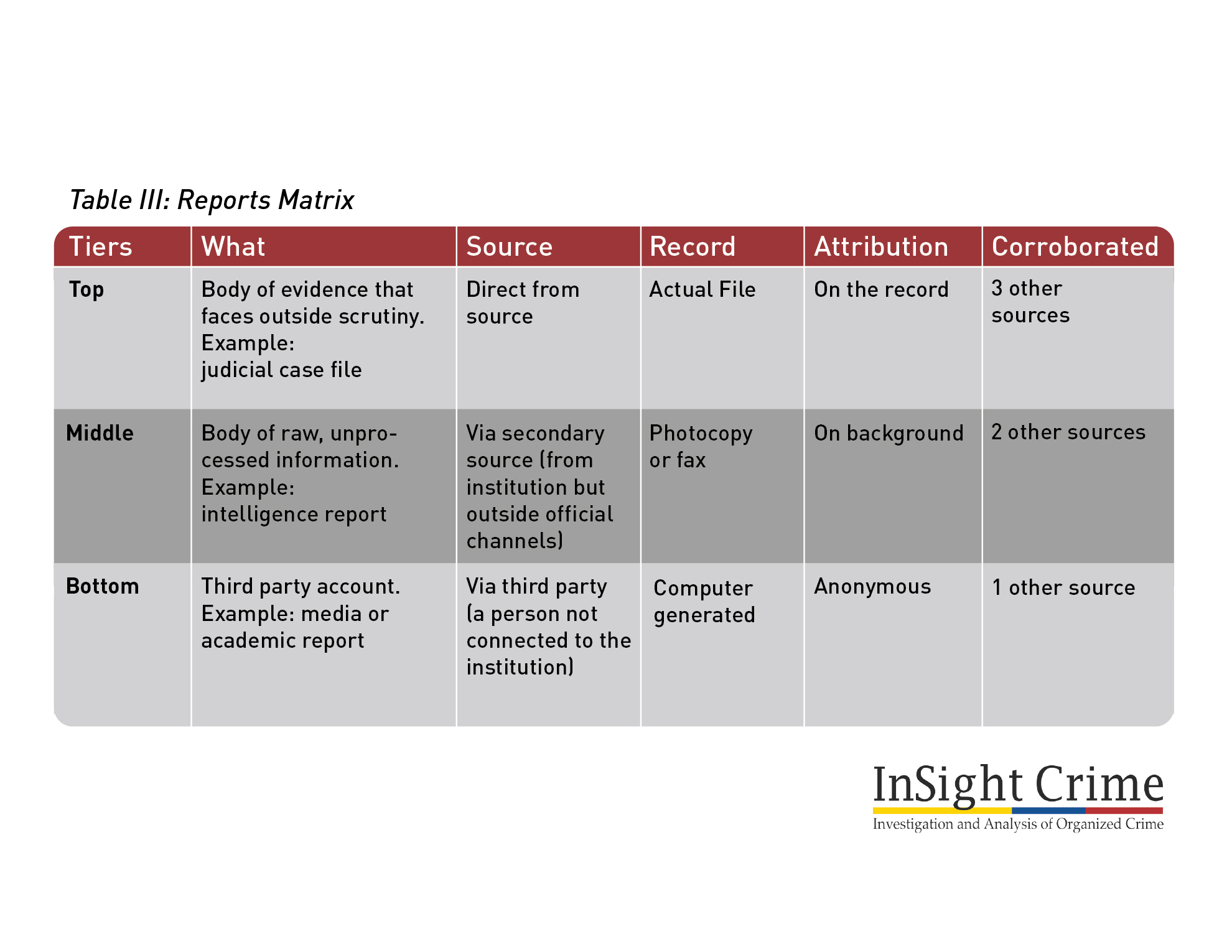 Table3ReportsMatrix