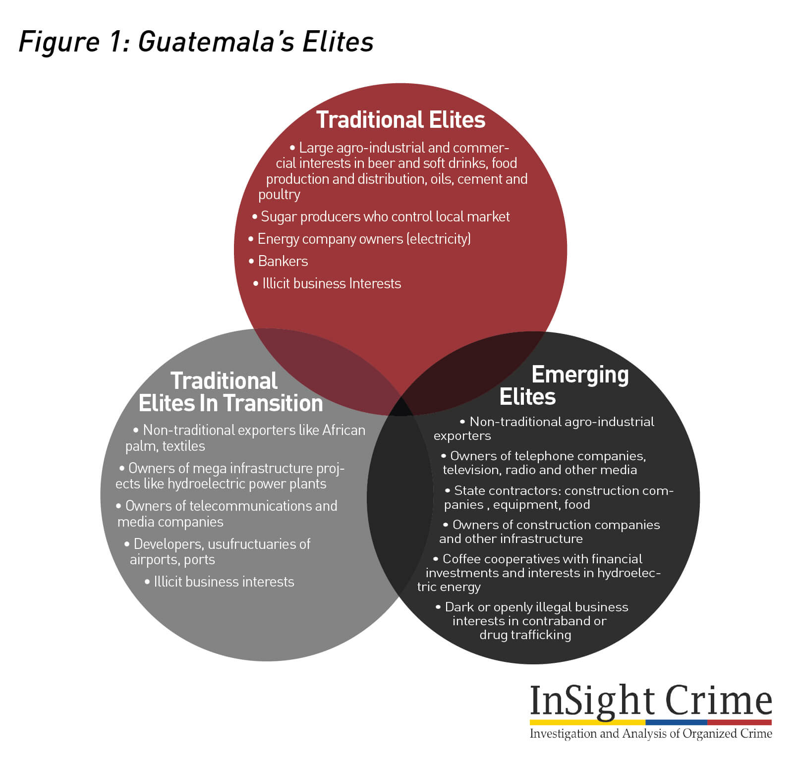 Figure1 Guatemala Elites