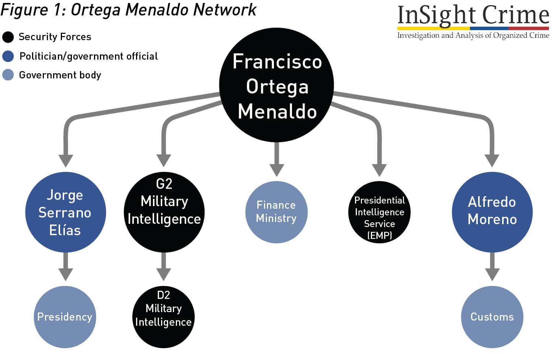 Figure1 OrtegaMenaldoNetwork