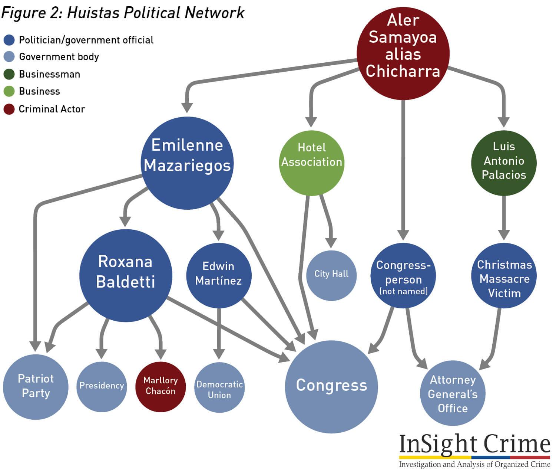 Figure2 HuistasPoliticalNetwork