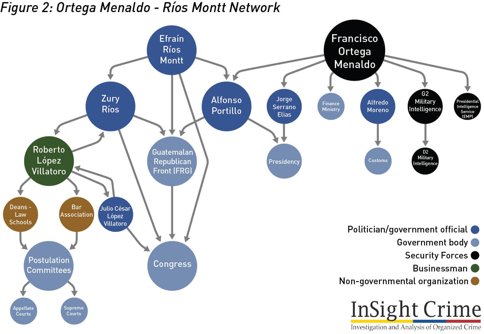 Figure2 OrtegaMenaldo RiosMonttNetwork