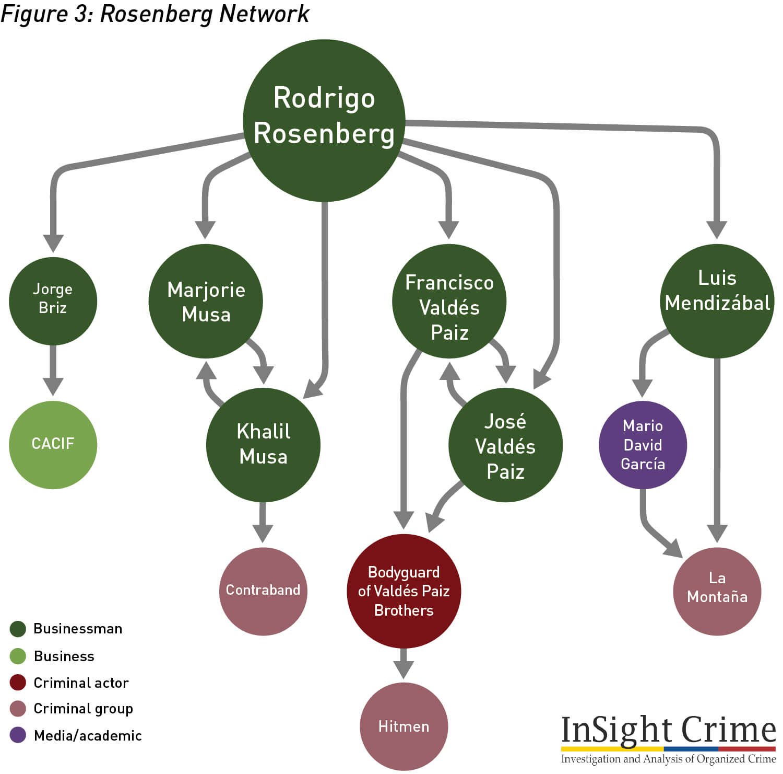 Figure3 RosenbergNetwork